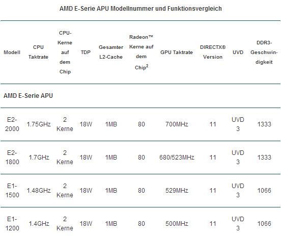 Список гибридных процессоров AMD серии E пополнился моделями 1-1500 и E2-2000