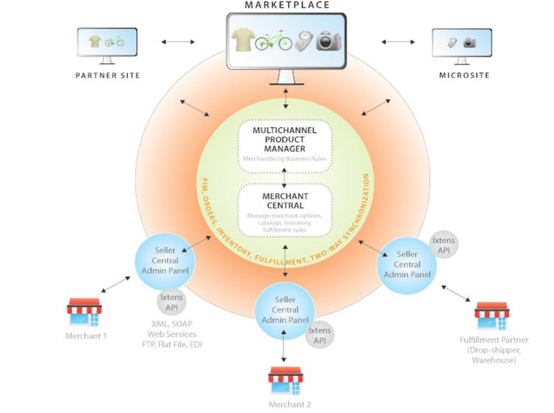 Гипермаркеты в интернете на поток или возможности Ixtens