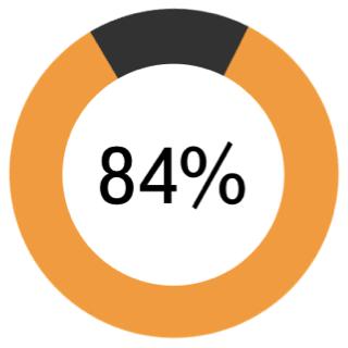 Процент распознавания общих запросов