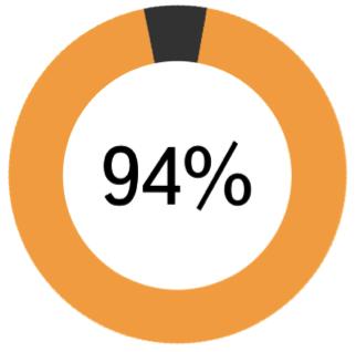 Процент распознавания географических запросов