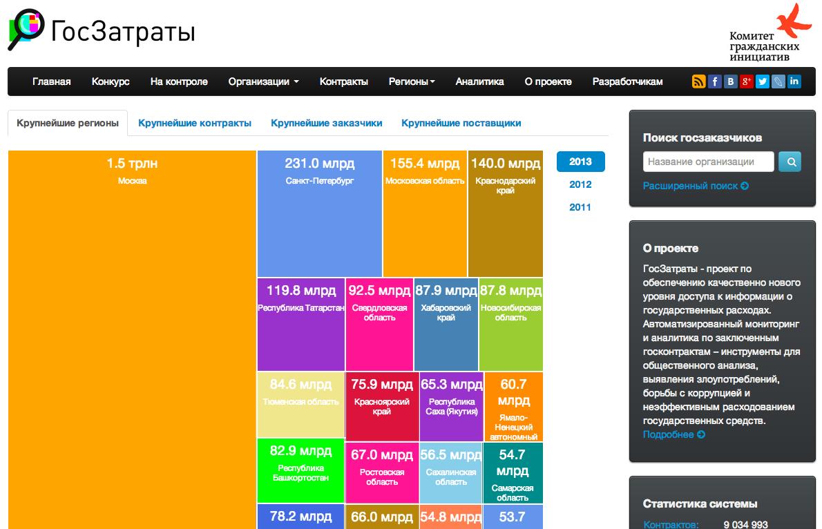 Госзатраты: мониторинг госрасходов, API и соревнование для разработчиков
