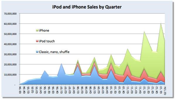 Проигрыватели iPod, которые успели побывать в роли основного источника дохода Apple, уходят со сцены