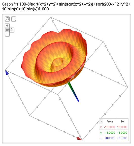 Графики математических функций на Google теперь в 3D