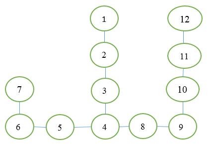 Графы для самых маленьких: DFS