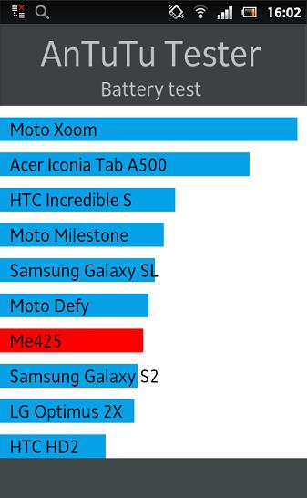 Хорошист: обзор Sony Xperia Sola