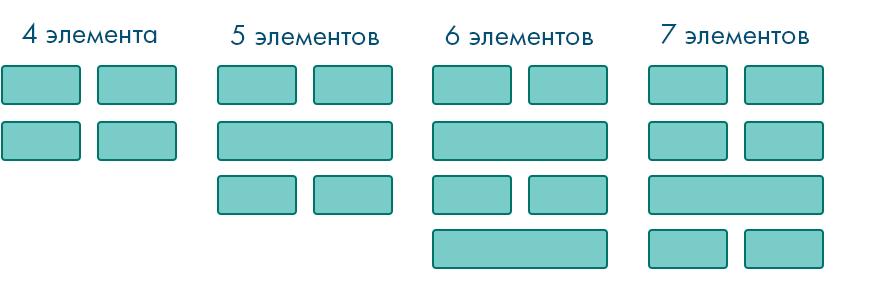 Хотите распределить элементы, привязавшись к их количеству, на одних стилях? Да запросто