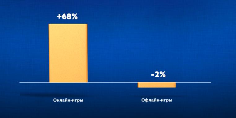 Игровое подразделение Mail.Ru Group на Update 30 октября: рынок интерактивных развлечений в РФ