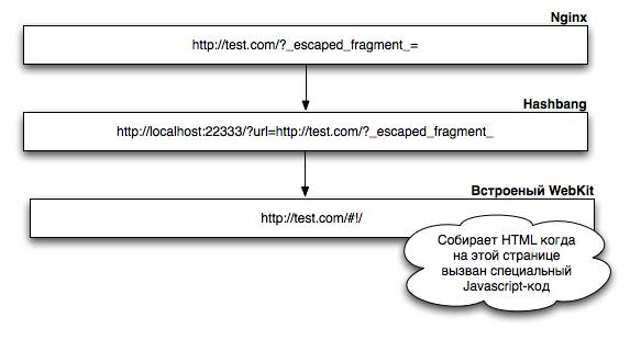 Индексация AJAX сайтов