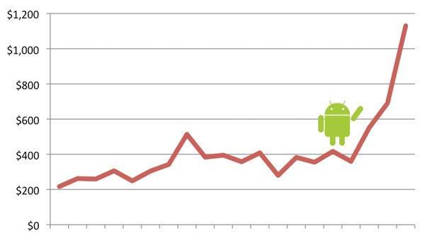 Инди игра для Android в цифрах
