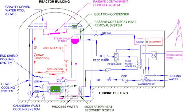 Индия строит ториевый ядерный реактор