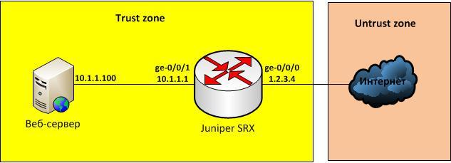 Инструкция по пробросу портов на Juniper SRX
