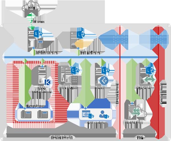 Kinnex Media Gateway на отдельном сервере