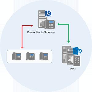 Kinnex Media Gateway