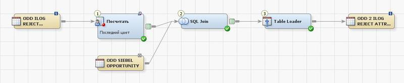 Интегрируем SAS и Greenplum