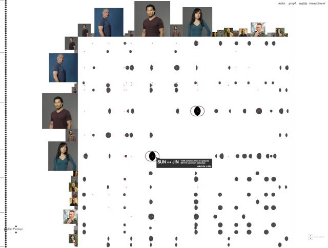 Интерактивная HTML5 визуализация по мотивам «Lost»