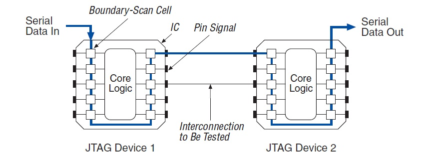 Интерфейс JTAG? — Это очень просто!