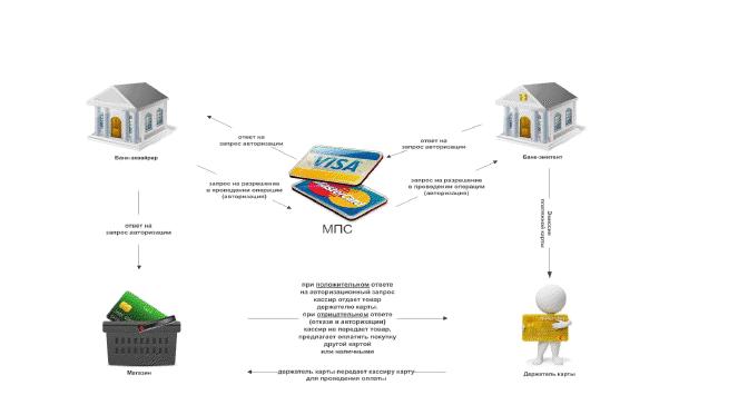 Схема эквайринга.