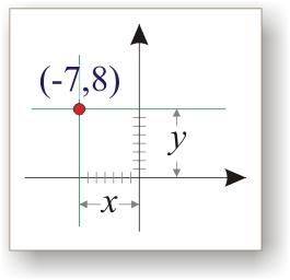 Интерполяция + (линейная | логарифмическая) шкала + С++