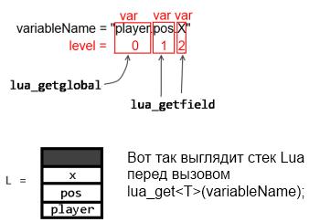Использование Lua и C++ для обработки и хранения данных