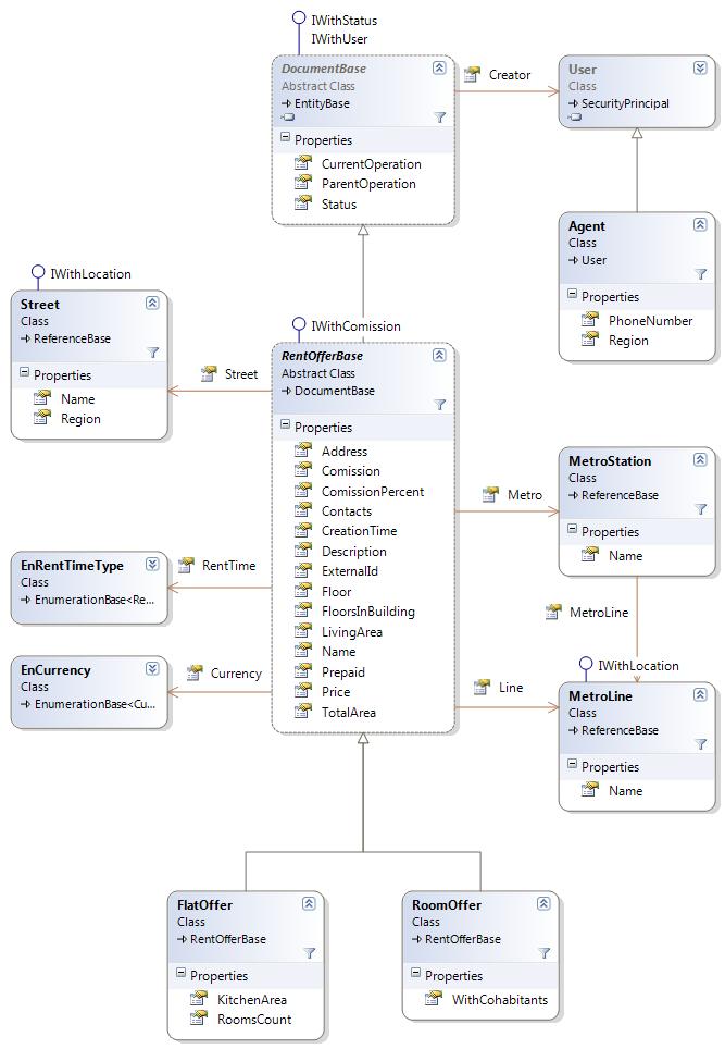 Модель классов для агентства недвижимости