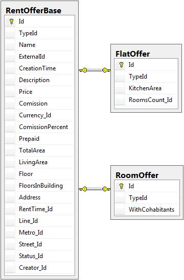 Схема таблиц для модели наследования ClassTable