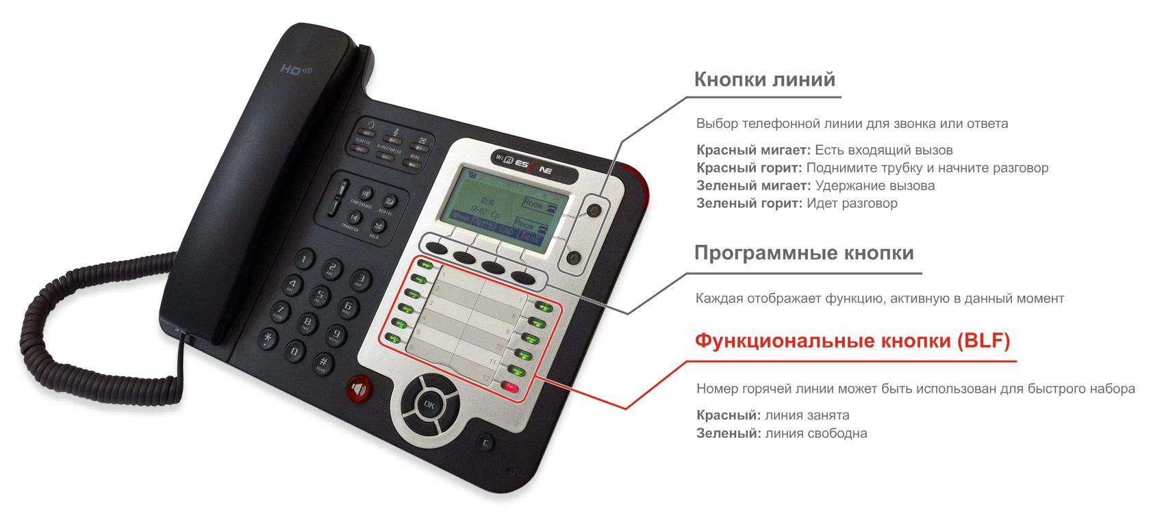 Функциональные кнопки (BLF) IP-телефона Escene WS320