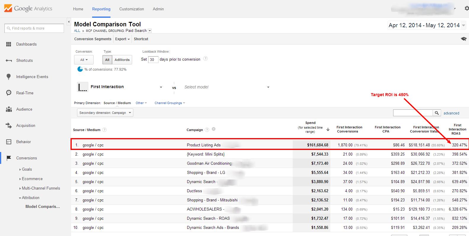 Использование конверсии Google Analytics для группирования товаров и перехода на торговую кампанию Google (Часть 1)