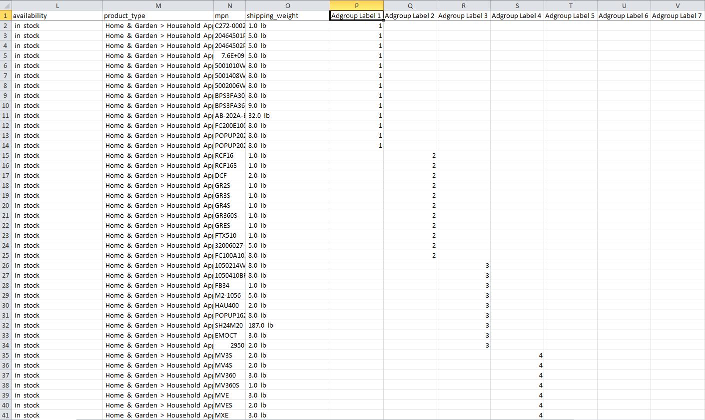Использование конверсии Google Analytics для группирования товаров и перехода на торговую кампанию Google (Часть 2)