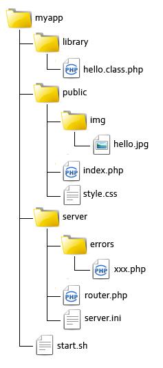 Использование преимуществ встроенного PHP сервера