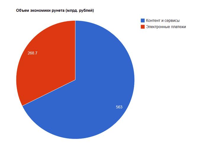 Исследование РАЭК: «Экономика Рунета 2012 2013»