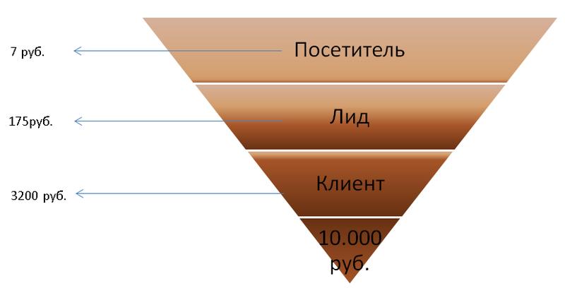История стартапа findtenders.ru