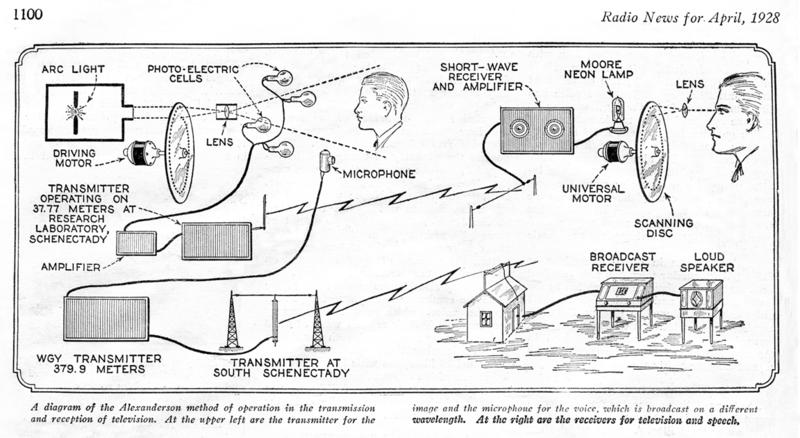История телевидения. Часть первая