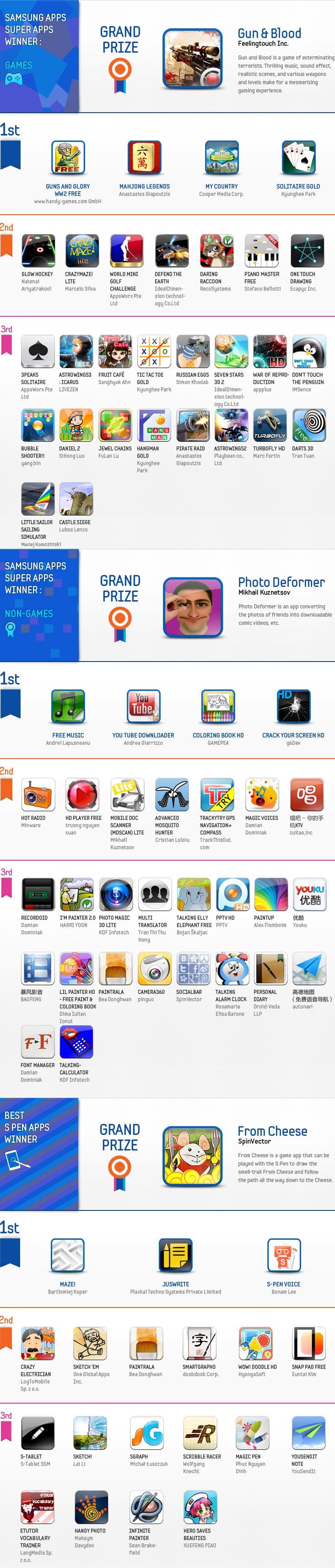 Итоги Samsung Smart App Challenge 2012