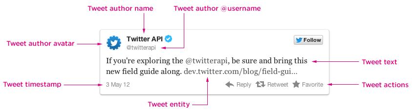 Изменения в новой версии Twitter API коснутся всех