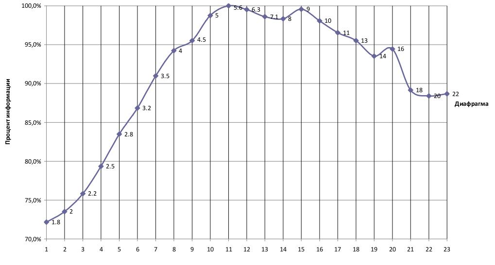 Изучение «рабочих» диафрагменных чисел объектива на примере Canon EF 1.8/50 II