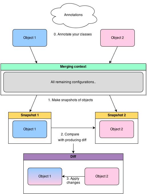 java object merger — больше чем просто маппер объектов