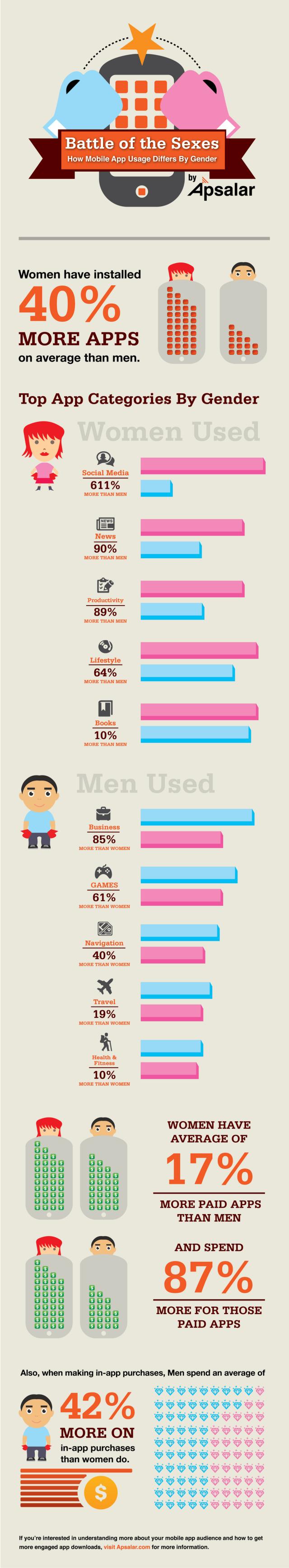 Женщины устанавливают на 40% больше приложений и тратят на них на 87% больше