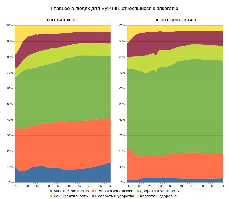 Жизненная позиция пользователей ВКонтакте. Бонус трек. Корреляции