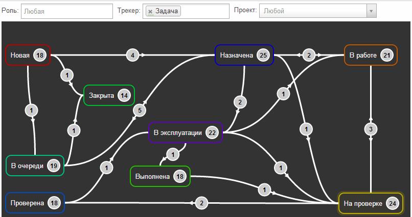 Жизненный цикл задач в Redmine для небольшой группы разработки. Наш опыт и полезные советы