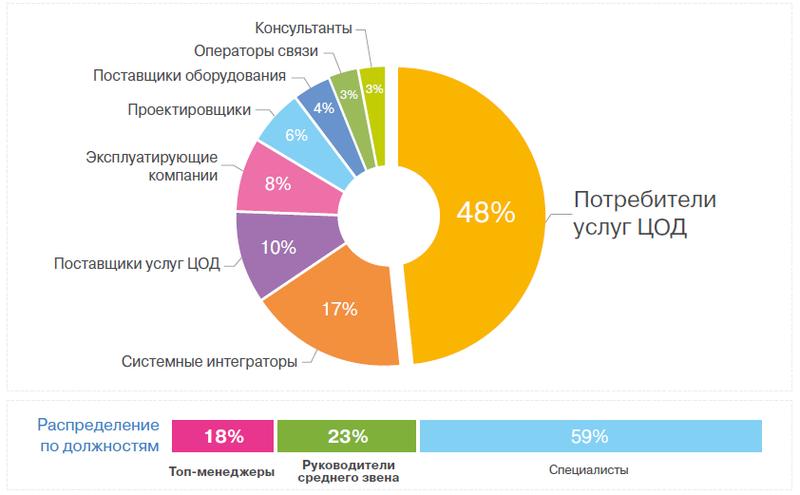 Журнал «ЦОДы.РФ» подвел итоги первого года работы