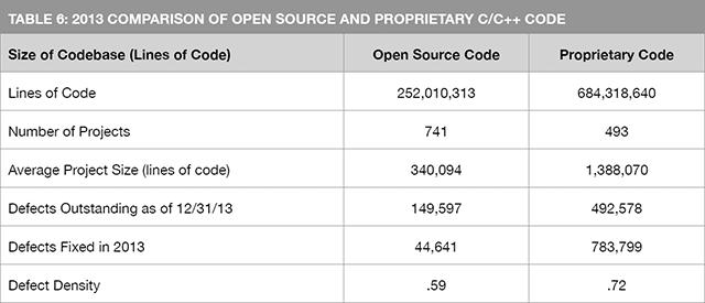 Качество кода Open Source впервые превзошло качество кода проприетарных проектов на C/C++