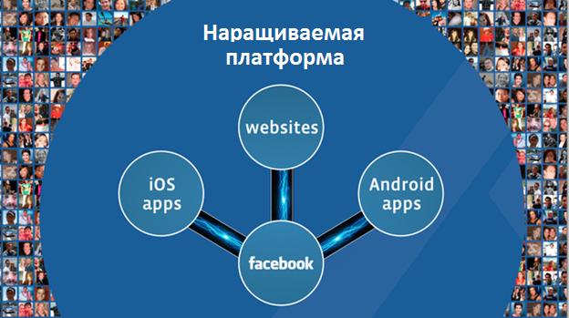 Каждый смартфон желает стать Facebook Phone'ом (Перевод)