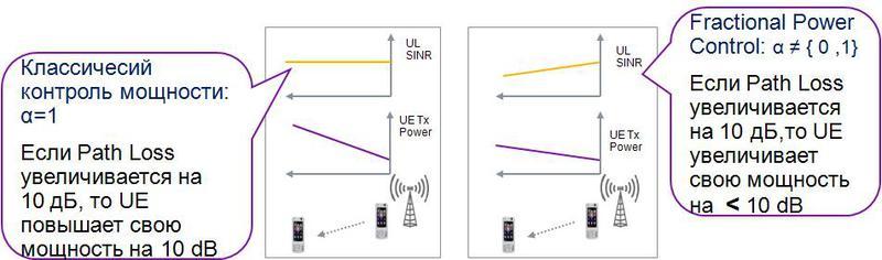 Как LTE справляется с межсотовой интерференцией