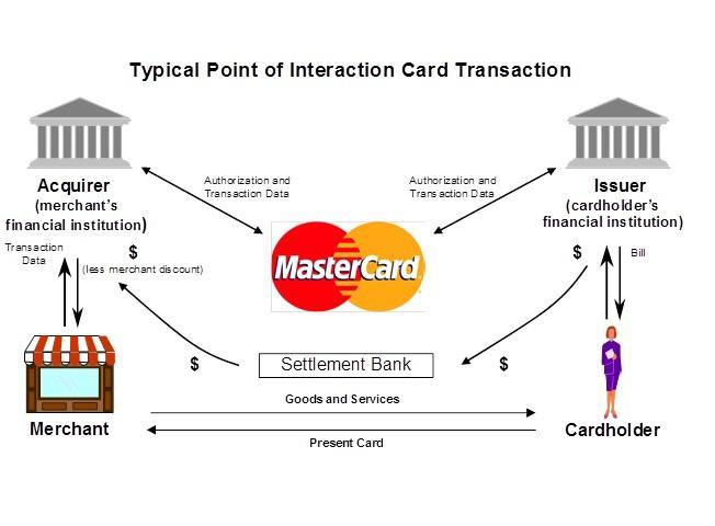 Как Visa и Master Card выигрывают от сотрудничества со Square
