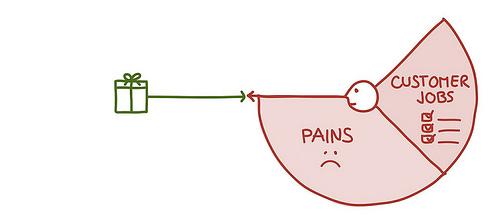 Value Proposition Designer - pains