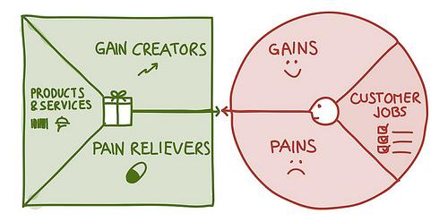 Как добиться соответствия продукта рынку с помощью новой канвы ценностного предложения