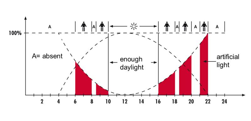 Как мы делали умную систему освещения для офиса: сравниваем два этажа