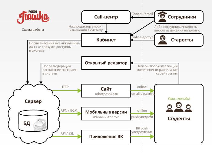 Схема работы проекта