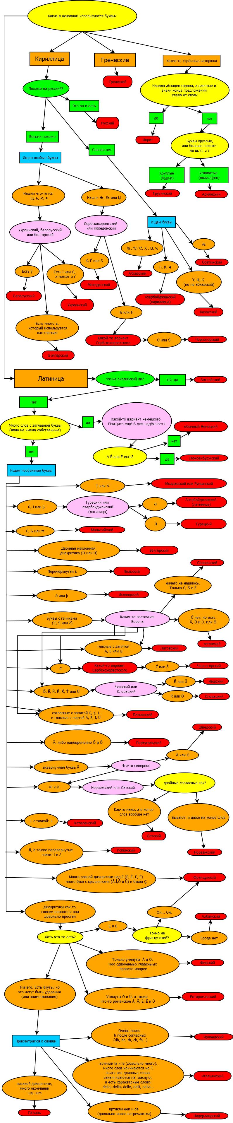 Как определить язык напечатанного текста? (Европейские языки)