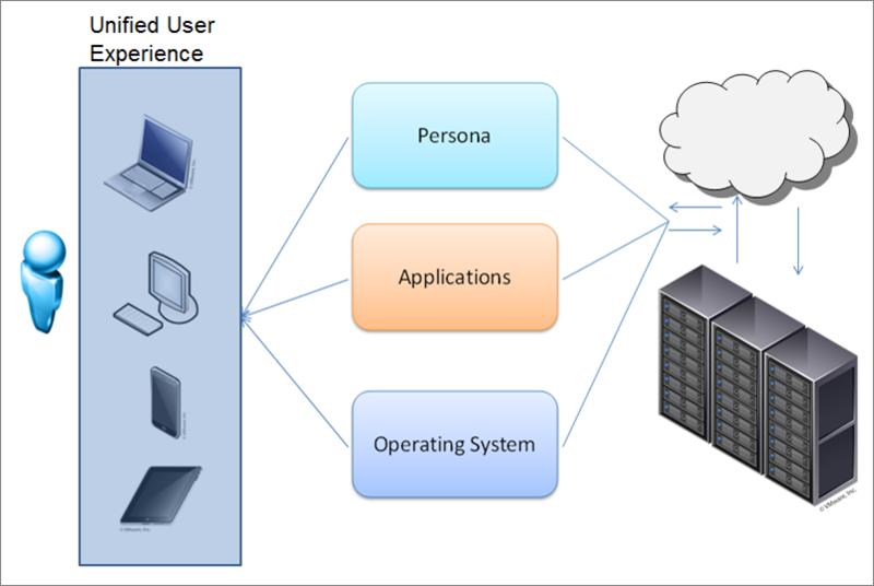 Как построить VDI для сложной графики